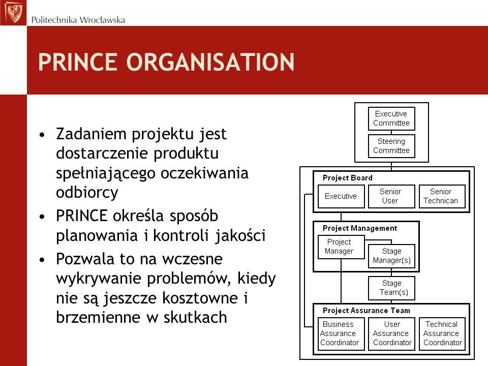 PRINCE ORGANISATION Zadaniem projektu jest dostarczenie produktu spełniającego oczekiwania odbiorcy PRINCE określa sposób planowania i kontroli jakości Pozwala to na wczesne wykrywanie problemów, kiedy nie są jeszcze kosztowne i brzemienne w skutkach