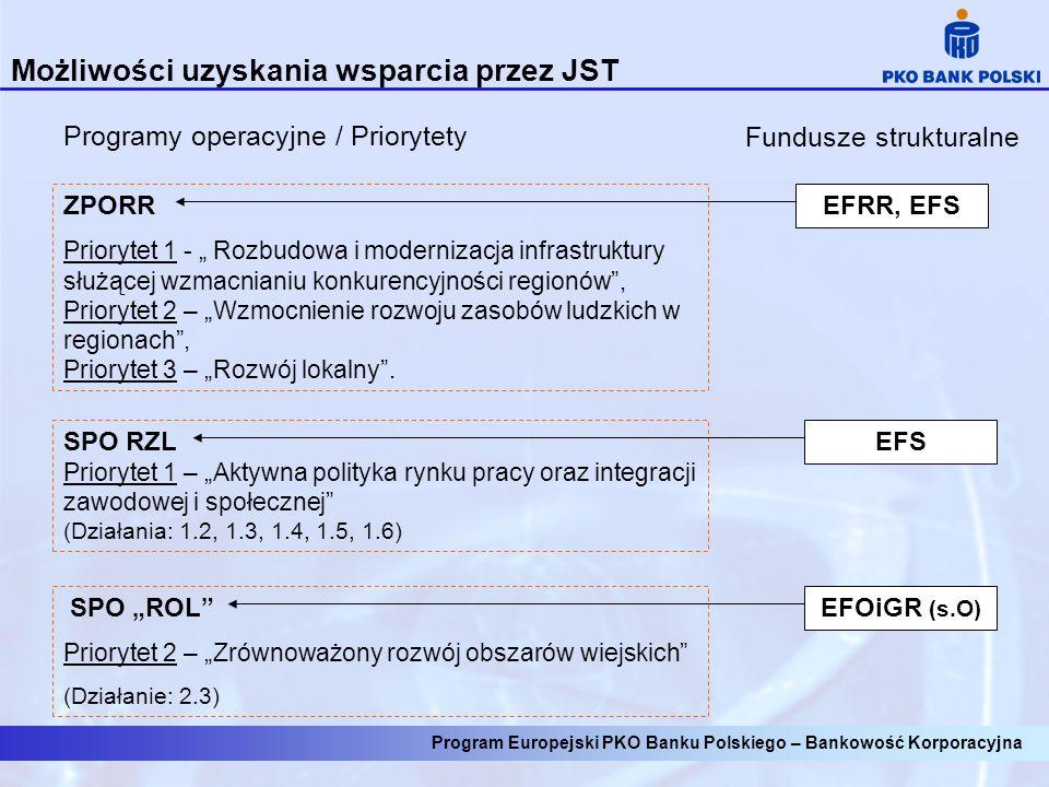Możliwości uzyskania wsparcia przez JST Programy operacyjne / PriorytetyFundusze strukturalne ZPORR Priorytet 1 - Rozbudowa i modernizacja infrastruktury służącej wzmacnianiu konkurencyjności regionów, Priorytet 2 – Wzmocnienie rozwoju zasobów ludzkich w regionach, Priorytet 3 – Rozwój lokalny.