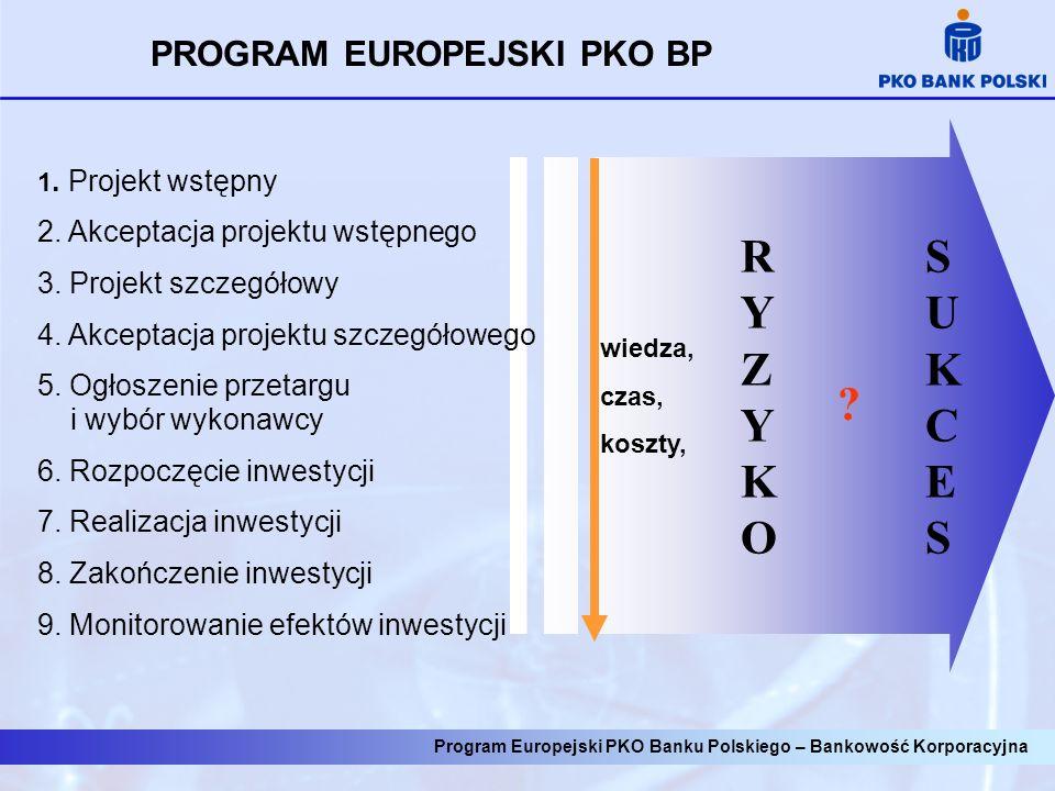 Projekt współfinansowany z funduszy strukturalnych to minimum pięcioletnie zobowiązanie beneficjenta Obszar zobowiązań: 1.Terminowość realizacji projektu 2.Zakres rzeczowy projektu 3.Budżet dla projektu i działań 4.Dokumenty finansowe, inne dokumenty 5.Przetargi 6.Trwałość projektu i osiągnięcie założonych celów Program Europejski PKO Banku Polskiego – Bankowość Korporacyjna
