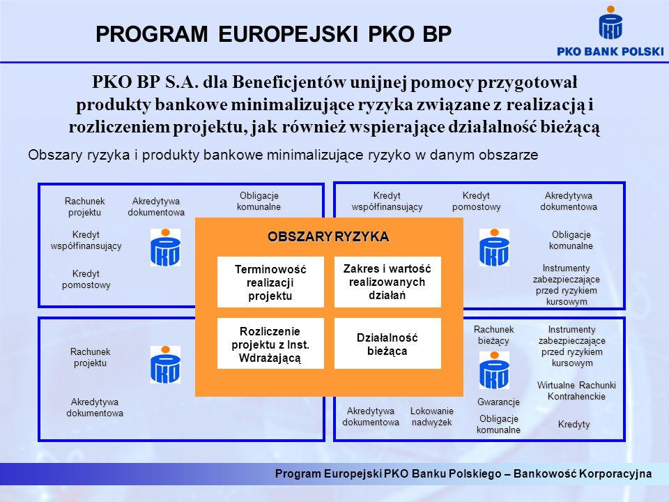 PROGRAM EUROPEJSKI PKO BP Umowa o dofinansowanie Umowa na finansowanie Etap przygotowawczy Etap realizacji Etap monitoringu Okresowy niedobór środków na terminową realizację projektu Baypass Europejski: Krótkoterminowo - akredytywa Długoterminowo - obligacje Kontrola Instrumenty zabezpieczające gwarancje