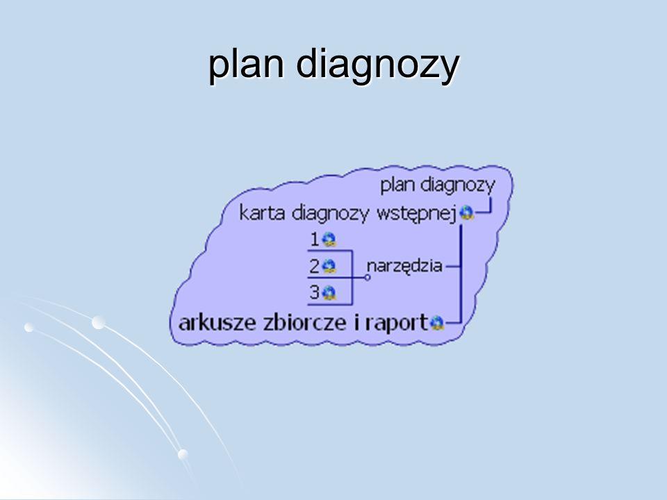 plan diagnozy