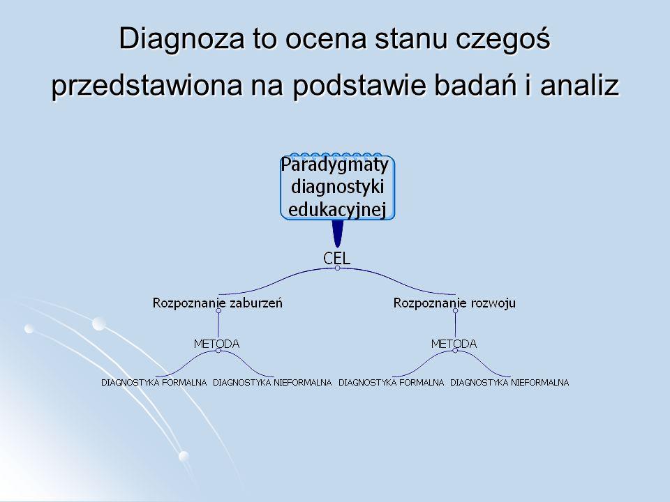 Diagnoza to ocena stanu czegoś przedstawiona na podstawie badań i analiz