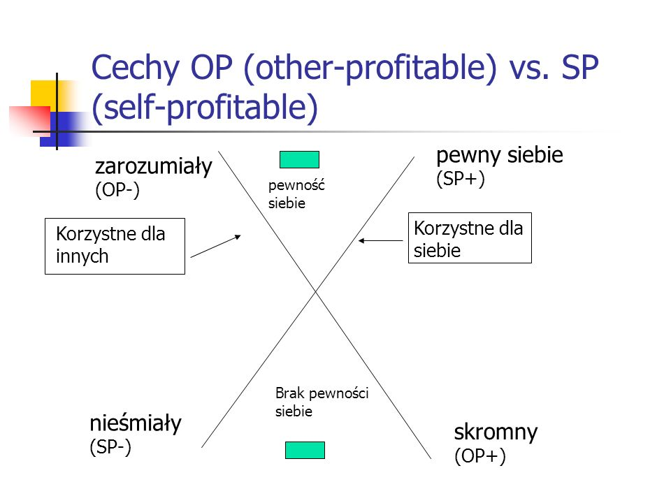 Cechy OP (other-profitable) vs. SP (self-profitable) zarozumiały (OP-) skromny (OP+) pewny siebie (SP+) nieśmiały (SP-) pewność siebie Brak pewności s