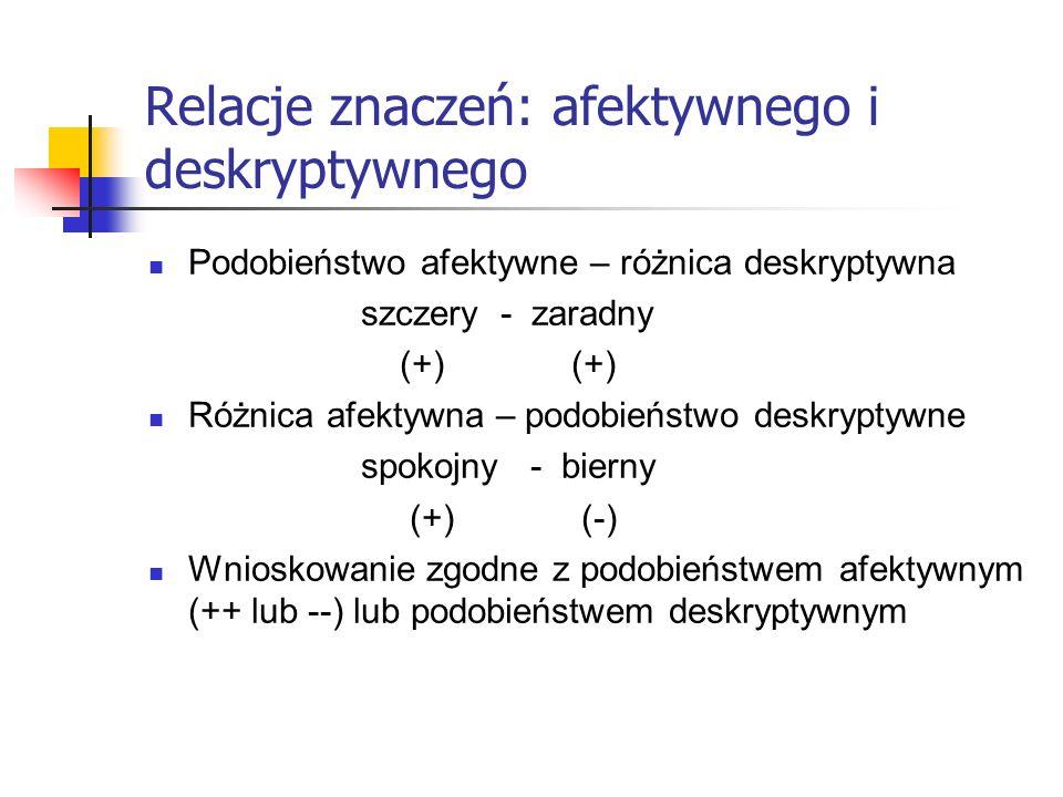 Relacje znaczeń: afektywnego i deskryptywnego Podobieństwo afektywne – różnica deskryptywna szczery - zaradny (+) (+) Różnica afektywna – podobieństwo