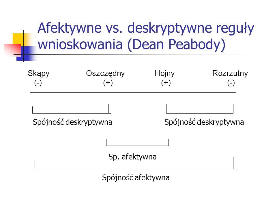 Afektywne vs. deskryptywne reguły wnioskowania (Dean Peabody) Skąpy (-) Oszczędny (+) Hojny (+) Rozrzutny (-) Spójność deskryptywna Sp. afektywna Spój