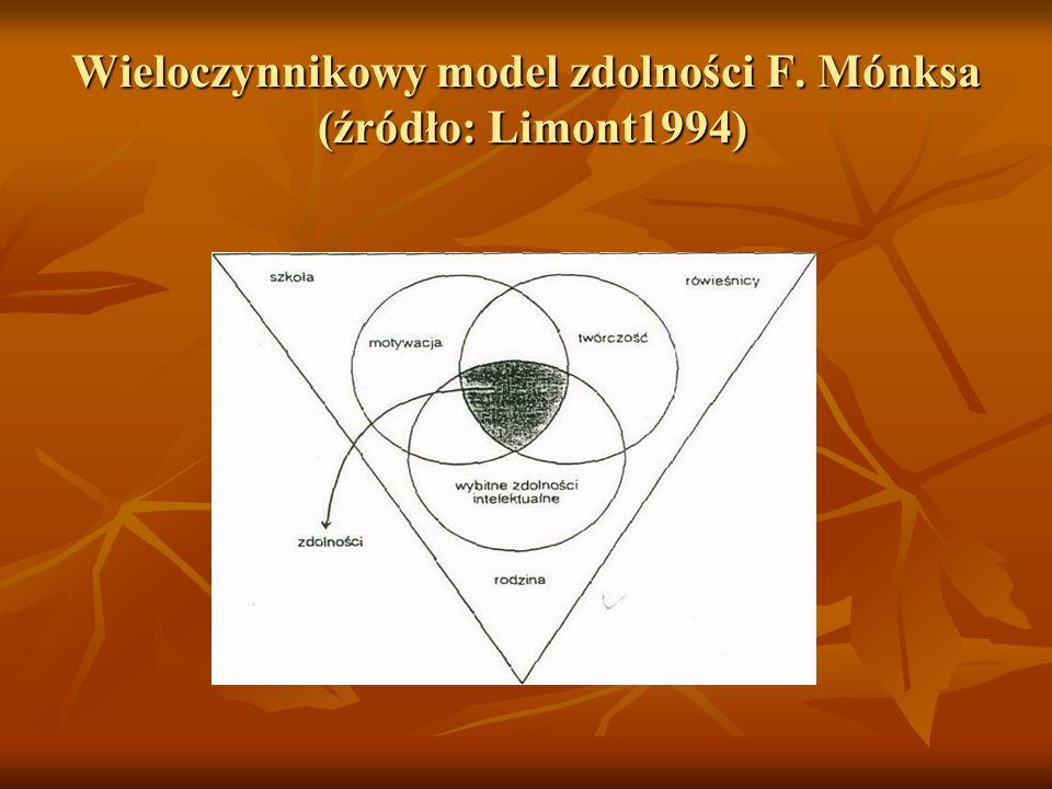 Wieloczynnikowy model zdolności F. Mónksa (źródło: Limont1994)