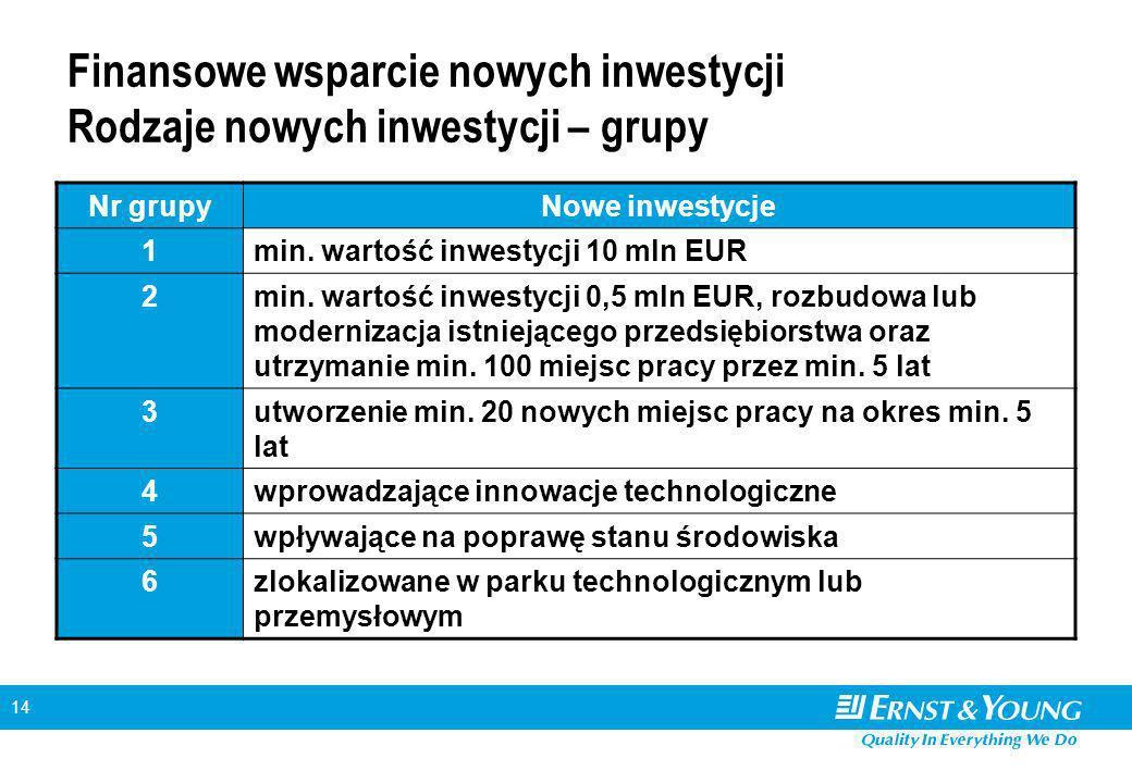 14 Finansowe wsparcie nowych inwestycji Rodzaje nowych inwestycji – grupy Nr grupyNowe inwestycje 1min. wartość inwestycji 10 mln EUR 2min. wartość in