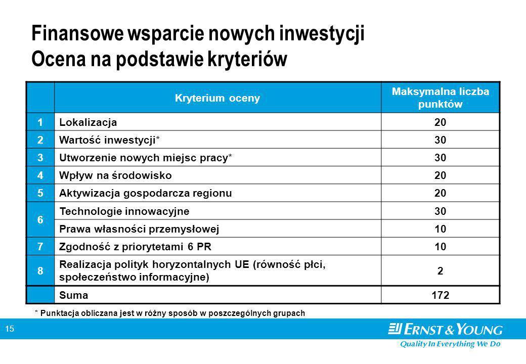 15 Finansowe wsparcie nowych inwestycji Ocena na podstawie kryteriów Kryterium oceny Maksymalna liczba punktów 1Lokalizacja20 2Wartość inwestycji*30 3Utworzenie nowych miejsc pracy*30 4Wpływ na środowisko20 5Aktywizacja gospodarcza regionu20 6 Technologie innowacyjne30 Prawa własności przemysłowej10 7Zgodność z priorytetami 6 PR10 8 Realizacja polityk horyzontalnych UE (równość płci, społeczeństwo informacyjne) 2 Suma172 * Punktacja obliczana jest w różny sposób w poszczególnych grupach