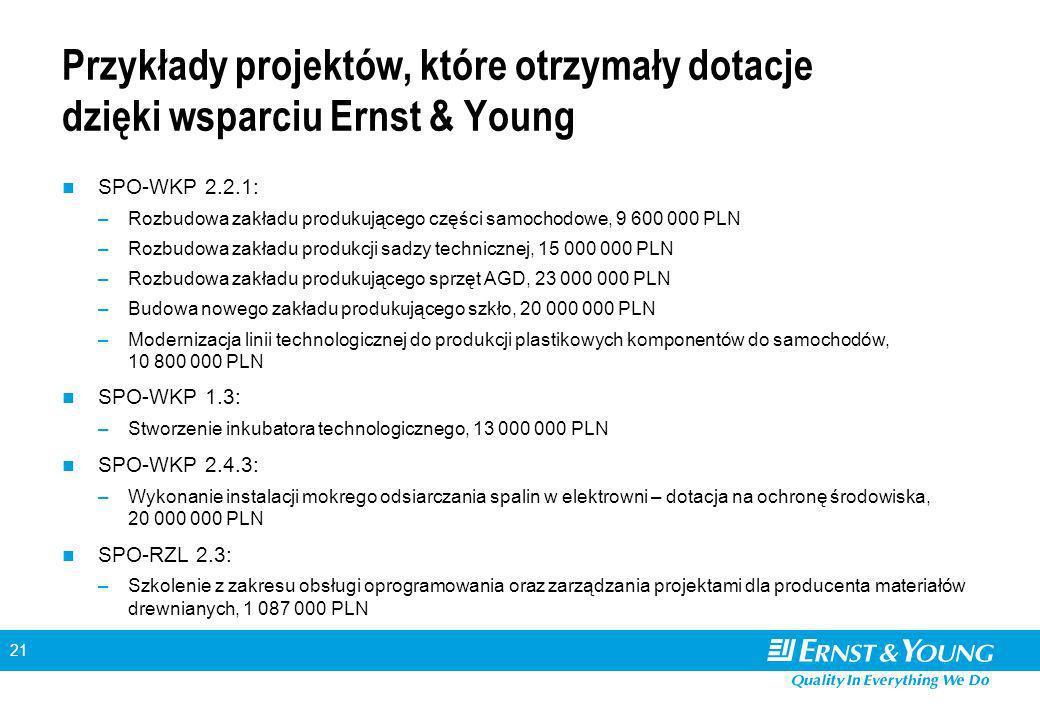 21 Przykłady projektów, które otrzymały dotacje dzięki wsparciu Ernst & Young SPO-WKP 2.2.1: –Rozbudowa zakładu produkującego części samochodowe, 9 600 000 PLN –Rozbudowa zakładu produkcji sadzy technicznej, 15 000 000 PLN –Rozbudowa zakładu produkującego sprzęt AGD, 23 000 000 PLN –Budowa nowego zakładu produkującego szkło, 20 000 000 PLN –Modernizacja linii technologicznej do produkcji plastikowych komponentów do samochodów, 10 800 000 PLN SPO-WKP 1.3: –Stworzenie inkubatora technologicznego, 13 000 000 PLN SPO-WKP 2.4.3: –Wykonanie instalacji mokrego odsiarczania spalin w elektrowni – dotacja na ochronę środowiska, 20 000 000 PLN SPO-RZL 2.3: –Szkolenie z zakresu obsługi oprogramowania oraz zarządzania projektami dla producenta materiałów drewnianych, 1 087 000 PLN