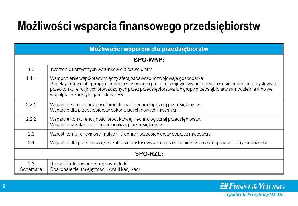 9 Możliwości wsparcia finansowego przedsiębiorstw Możliwości wsparcia dla przedsiębiorstw SPO-WKP: 1.3Tworzenie korzystnych warunków dla rozwoju firm 1.4.1Wzmocnienie współpracy między sferą badawczo-rozwojową a gospodarką: Projekty celowe obejmujące badania stosowane i prace rozwojowe: wyłącznie w zakresie badań przemysłowych i przedkonkurencyjnych prowadzonych przez przedsiębiorstwa lub grupy przedsiębiorstw samodzielnie albo we współpracy z instytucjami sfery B+R 2.2.1Wsparcie konkurencyjności produktowej i technologicznej przedsiębiorstw: Wsparcie dla przedsiębiorstw dokonujących nowych inwestycji 2.2.2Wsparcie konkurencyjności produktowej i technologicznej przedsiębiorstw: Wsparcie w zakresie internacjonalizacji przedsiębiorstw 2.3Wzrost konkurencyjności małych i średnich przedsiębiorstw poprzez inwestycje 2.4Wsparcie dla przedsięwzięć w zakresie dostosowywania przedsiębiorstw do wymogów ochrony środowiska SPO-RZL: 2.3 Schemat a Rozwój kadr nowoczesnej gospodarki: Doskonalenie umiejętności i kwalifikacji kadr
