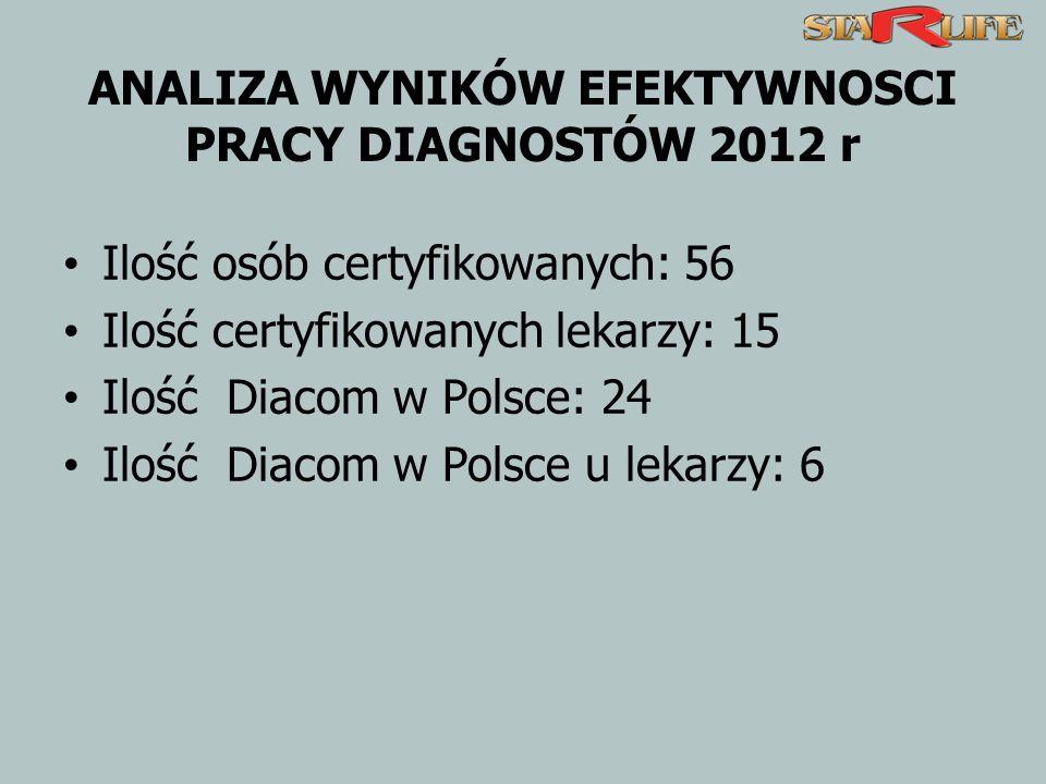 ANALIZA WYNIKÓW EFEKTYWNOSCI PRACY DIAGNOSTÓW 2012 r Ilość osób certyfikowanych: 56 Ilość certyfikowanych lekarzy: 15 Ilość Diacom w Polsce: 24 Ilość Diacom w Polsce u lekarzy: 6