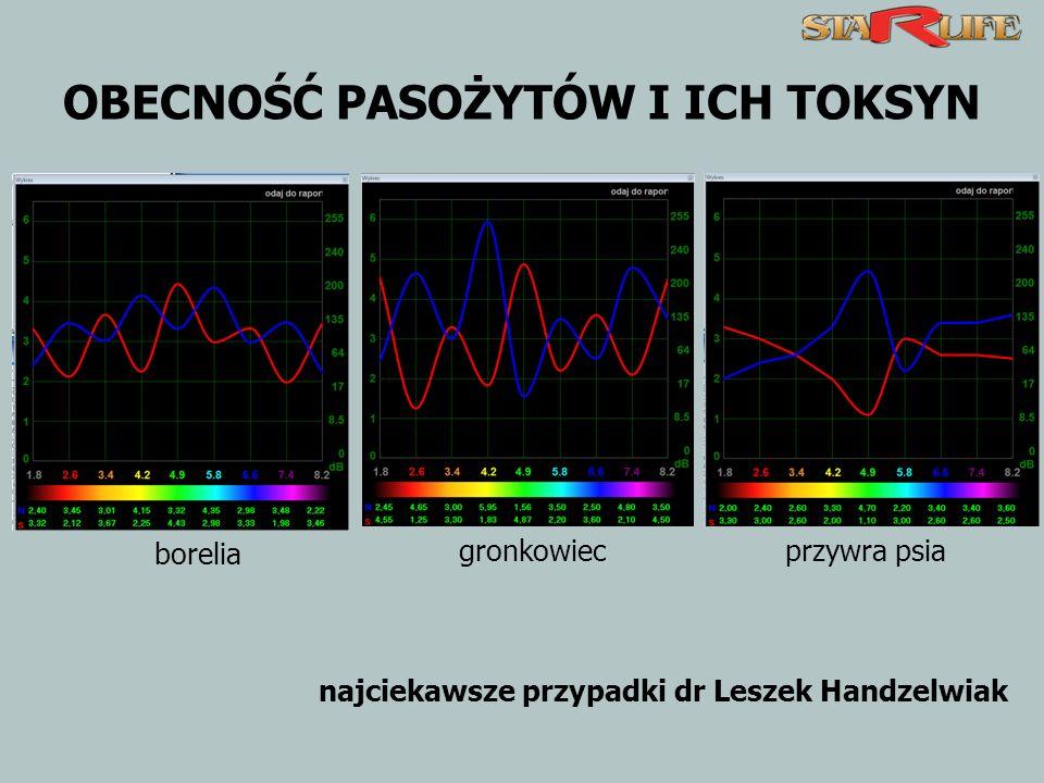 OBECNOŚĆ PASOŻYTÓW I ICH TOKSYN borelia gronkowiecprzywra psia najciekawsze przypadki dr Leszek Handzelwiak