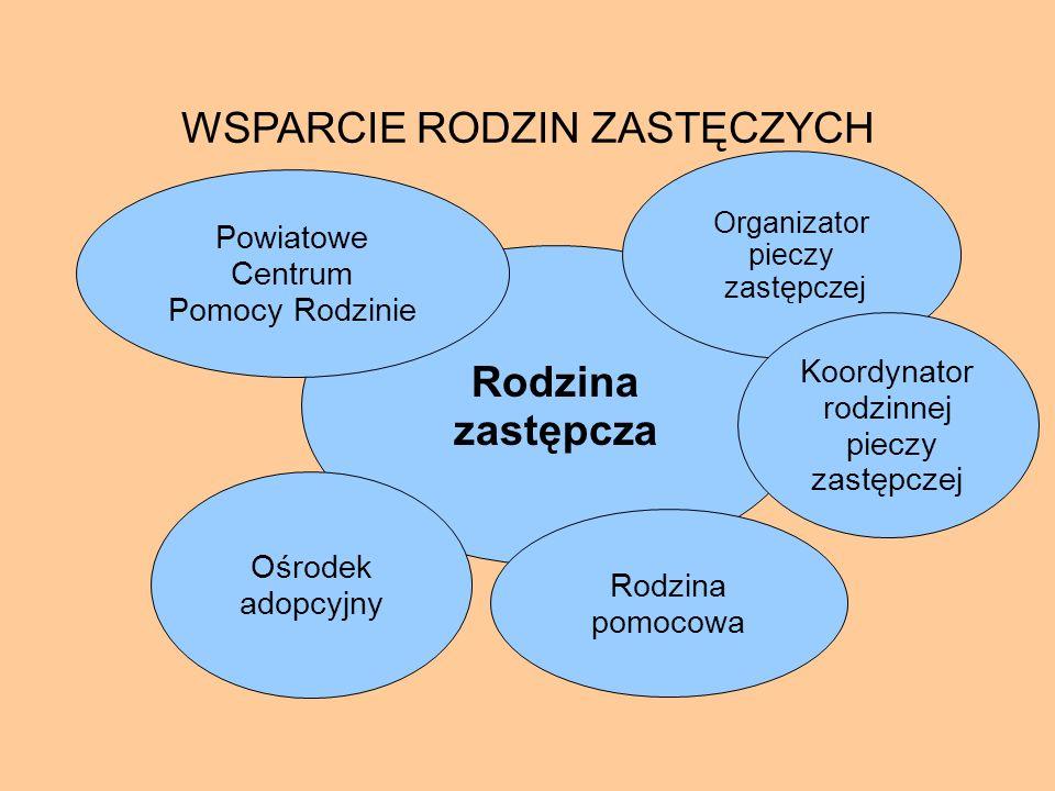 WSPARCIE RODZIN ZASTĘCZYCH Rodzina zastępcza Organizator pieczy zastępczej Koordynator rodzinnej pieczy zastępczej Rodzina pomocowa Ośrodek adopcyjny
