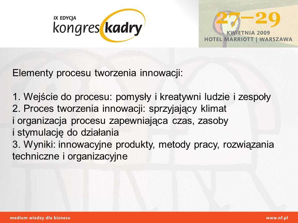 Elementy procesu tworzenia innowacji: 1.Wejście do procesu: pomysły i kreatywni ludzie i zespoły 2.Proces tworzenia innowacji: sprzyjający klimat i or