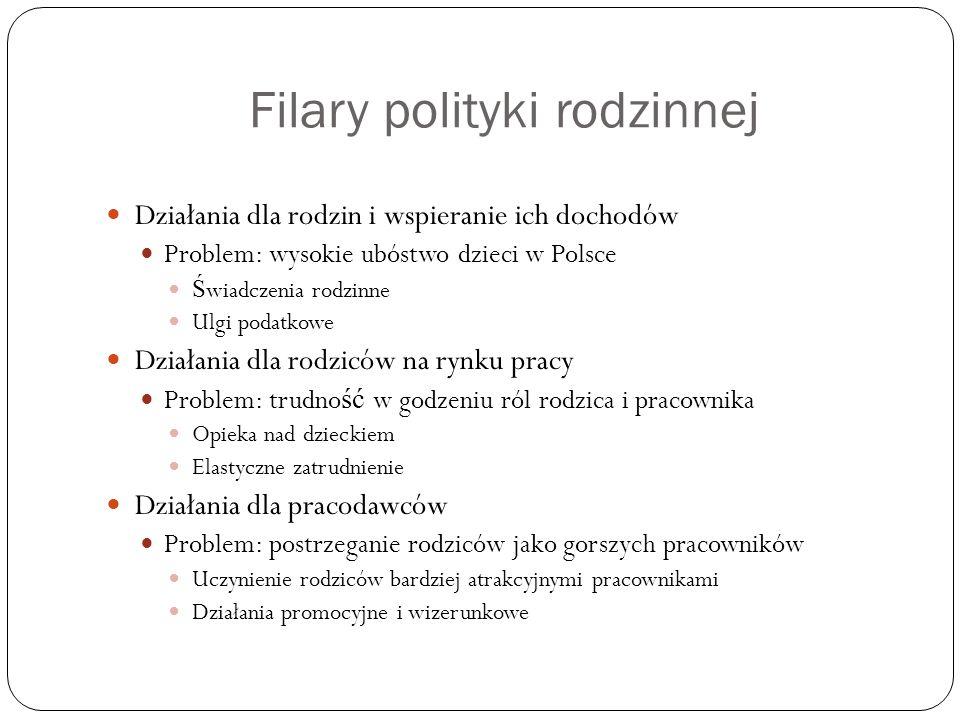 Filary polityki rodzinnej Działania dla rodzin i wspieranie ich dochodów Problem: wysokie ubóstwo dzieci w Polsce Ś wiadczenia rodzinne Ulgi podatkowe