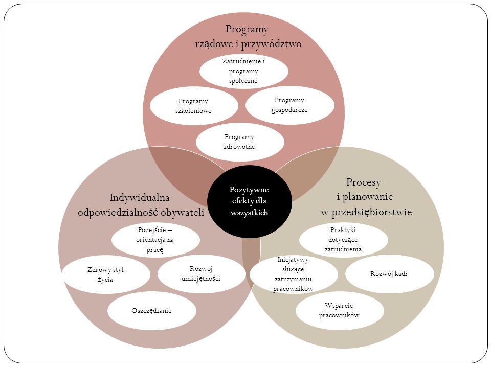Zatrudnienie i programy społeczne Programy rz ą dowe i przywództwo Programy szkoleniowe Programy gospodarcze Programy zdrowotne Podej ś cie – orientac