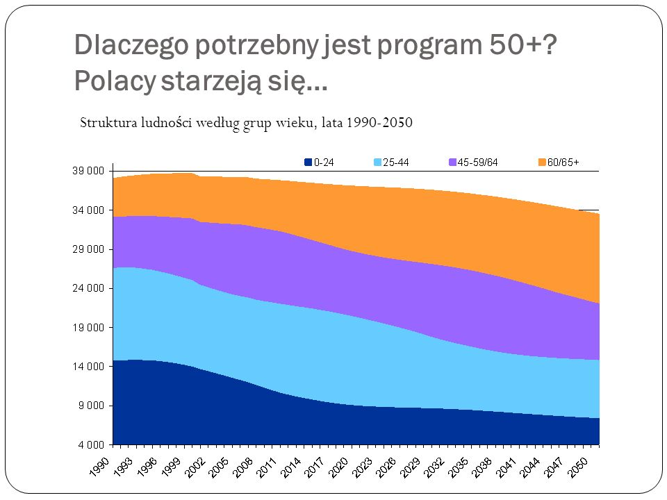 Dlaczego potrzebny jest program 50+? Polacy starzeją się... Struktura ludno ś ci według grup wieku, lata 1990-2050