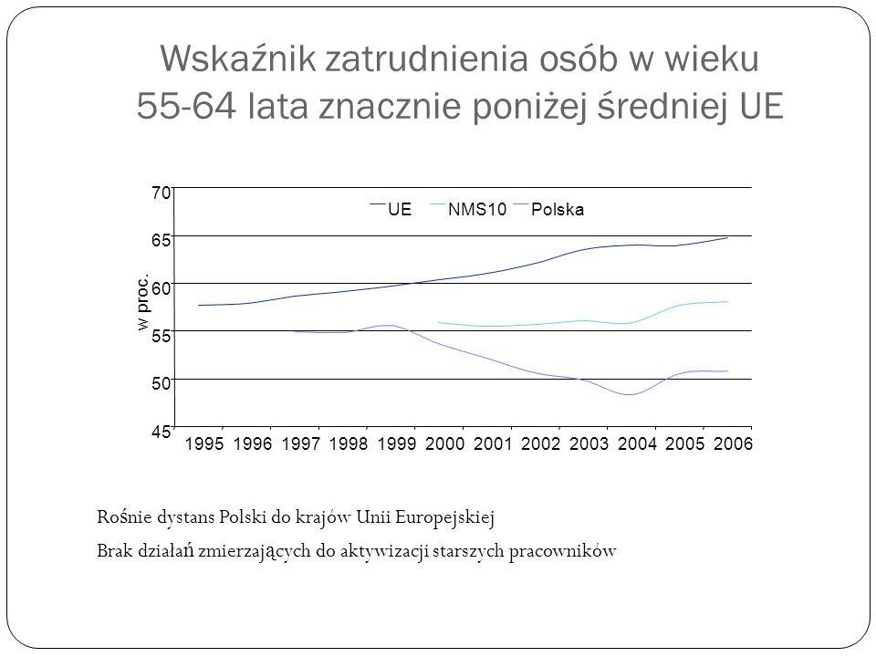 Wskaźnik zatrudnienia osób w wieku 55-64 lata znacznie poniżej średniej UE Ro ś nie dystans Polski do krajów Unii Europejskiej Brak działa ń zmierzaj