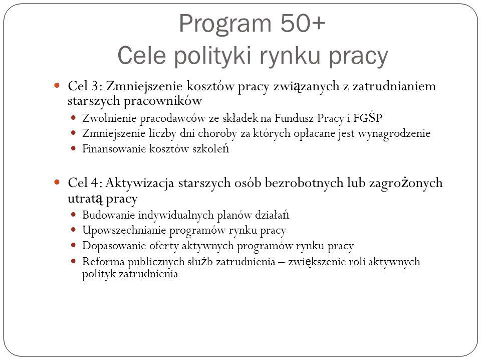 Program 50+ Cele polityki rynku pracy Cel 3: Zmniejszenie kosztów pracy zwi ą zanych z zatrudnianiem starszych pracowników Zwolnienie pracodawców ze s