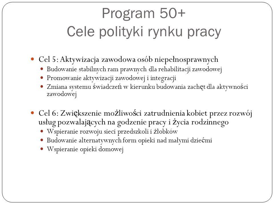 Program 50+ Cele polityki rynku pracy Cel 5: Aktywizacja zawodowa osób niepełnosprawnych Budowanie stabilnych ram prawnych dla rehabilitacji zawodowej