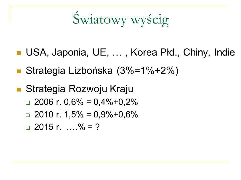 Światowy wyścig USA, Japonia, UE, …, Korea Płd., Chiny, Indie Strategia Lizbońska (3%=1%+2%) Strategia Rozwoju Kraju 2006 r.