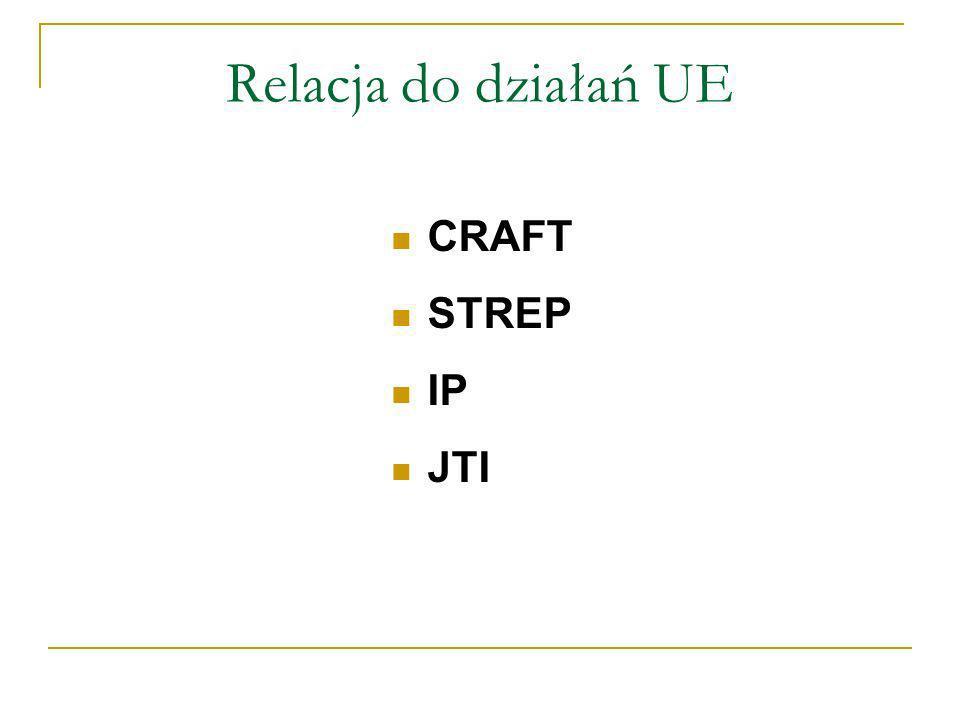 Relacja do działań UE CRAFT STREP IP JTI