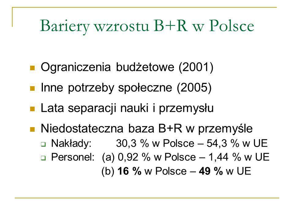 Bariery wzrostu B+R w Polsce Ograniczenia budżetowe (2001) Inne potrzeby społeczne (2005) Lata separacji nauki i przemysłu Niedostateczna baza B+R w przemyśle Nakłady: 30,3 % w Polsce – 54,3 % w UE Personel: (a) 0,92 % w Polsce – 1,44 % w UE (b) 16 % w Polsce – 49 % w UE