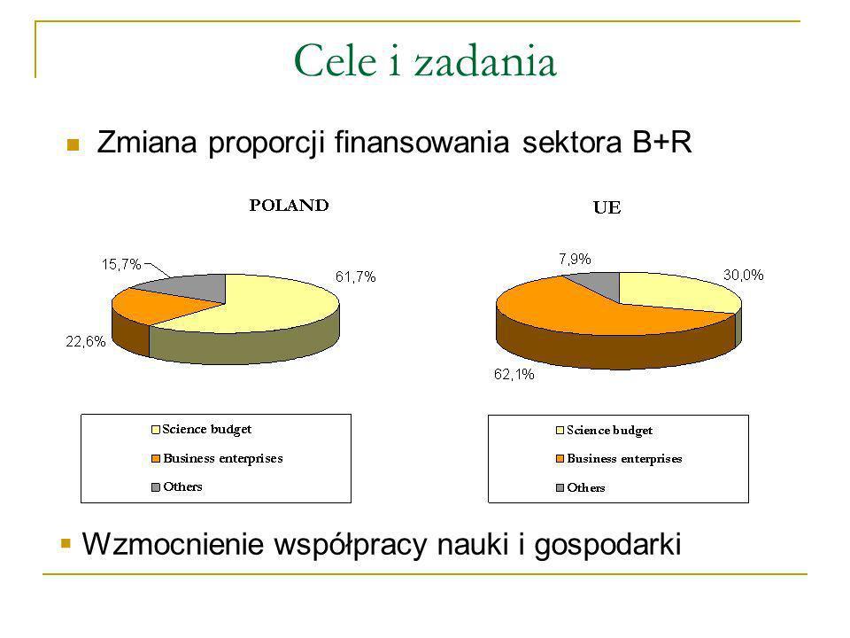 Cele i zadania Zmiana proporcji finansowania sektora B+R Wzmocnienie współpracy nauki i gospodarki