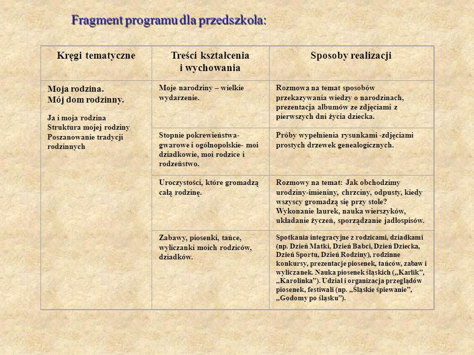 Kręgi tematyczneTreści kształcenia i wychowania Sposoby realizacji Moja rodzina. Mój dom rodzinny. Ja i moja rodzina Struktura mojej rodziny Poszanowa