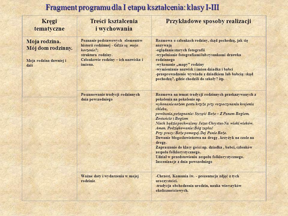 Kręgi tematyczne Treści kształcenia i wychowania Przykładowe sposoby realizacji Moja rodzina. Mój dom rodzinny. Moja rodzina dawniej i dziś Poznanie p