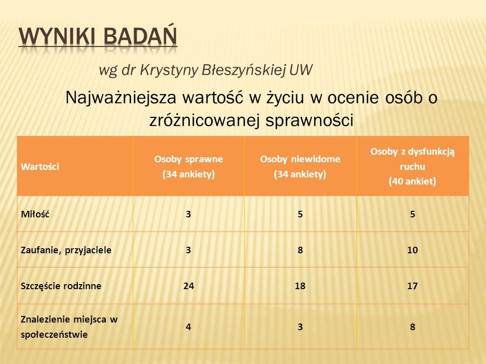 wg dr Krystyny Błeszyńskiej UW Najważniejsza wartość w życiu w ocenie osób o zróżnicowanej sprawności Wartości Osoby sprawne (34 ankiety) Osoby niewid