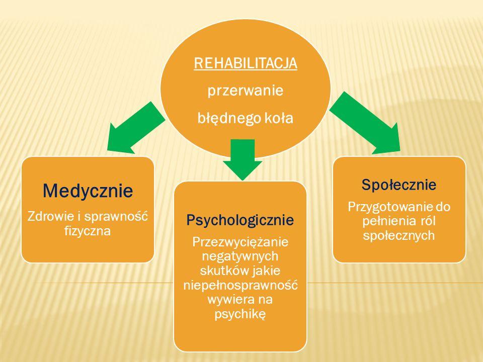 REHABILITACJA przerwanie błędnego koła Medycznie Zdrowie i sprawność fizyczna Psychologicznie Przezwyciężanie negatywnych skutków jakie niepełnosprawn