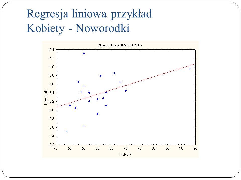Regresja liniowa przykład Kobiety - Noworodki