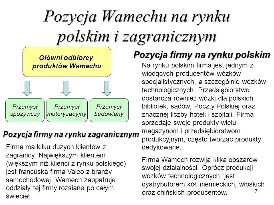 7 Pozycja Wamechu na rynku polskim i zagranicznym Główni odbiorcy produktów Wamechu PrzemysłspożywczyPrzemysłmotoryzacyjnyPrzemysłbudowlany Na rynku p