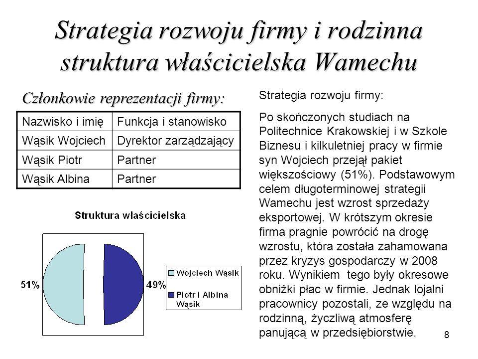 8 Strategia rozwoju firmy i rodzinna struktura właścicielska Wamechu Nazwisko i imięFunkcja i stanowisko Wąsik WojciechDyrektor zarządzający Wąsik Pio