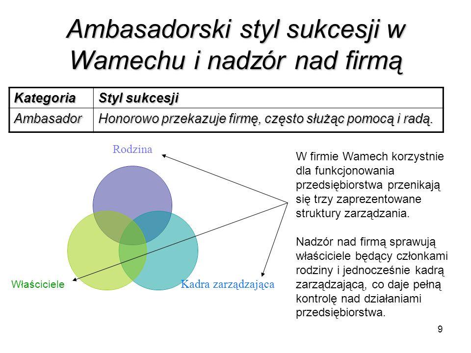 9 Ambasadorski styl sukcesji w Wamechu i nadzór nad firmą Kategoria Styl sukcesji Ambasador Honorowo przekazuje firmę, często służąc pomocą i radą. Ro