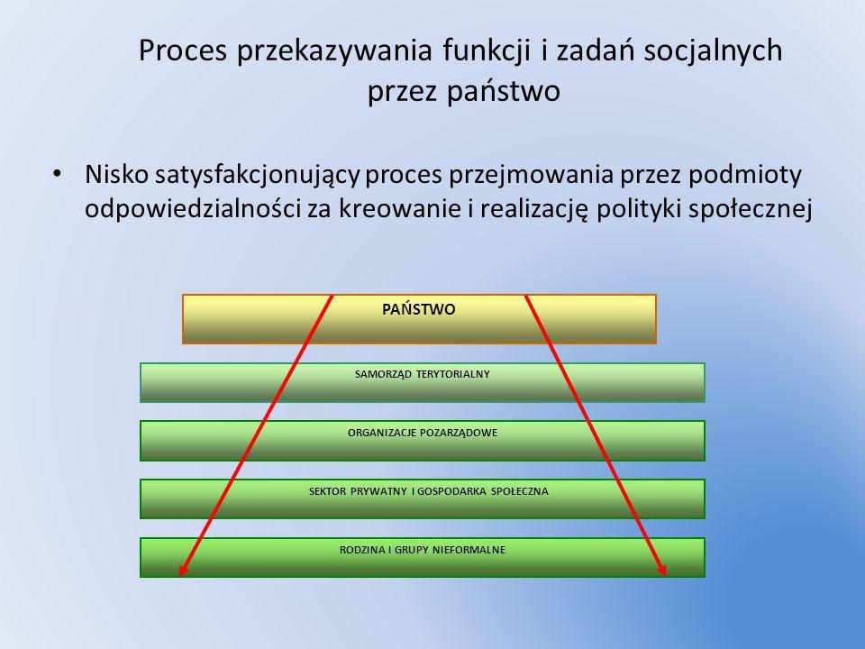 Proces przekazywania funkcji i zadań socjalnych przez państwo Nisko satysfakcjonujący proces przejmowania przez podmioty odpowiedzialności za kreowani