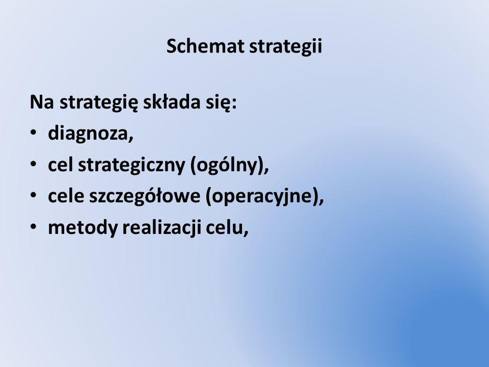 Schemat strategii Na strategię składa się: diagnoza, cel strategiczny (ogólny), cele szczegółowe (operacyjne), metody realizacji celu,