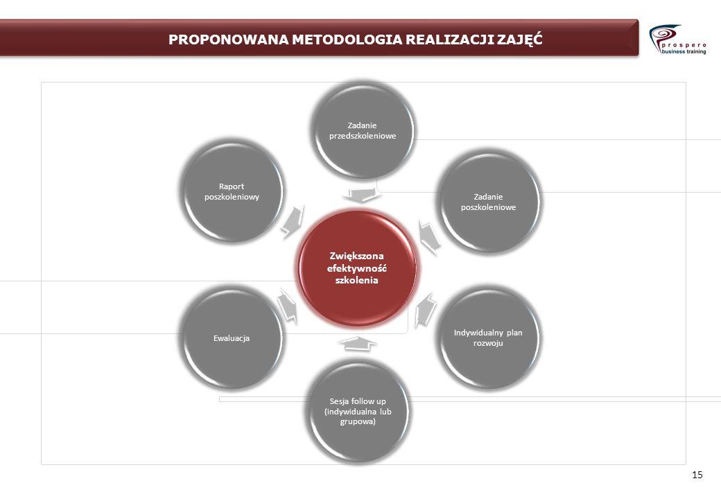 15 Zwiększona efektywność szkolenia Zadanie przedszkoleniowe Zadanie poszkoleniowe Indywidualny plan rozwoju Sesja follow up (indywidualna lub grupowa