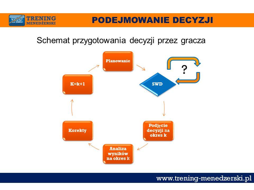PODEJMOWANIE DECYZJI www.trening-menedzerski.pl Schemat przygotowania decyzji przez gracza Planowanie SWD Podj ę cie decyzji na okres k Analiza wynikó