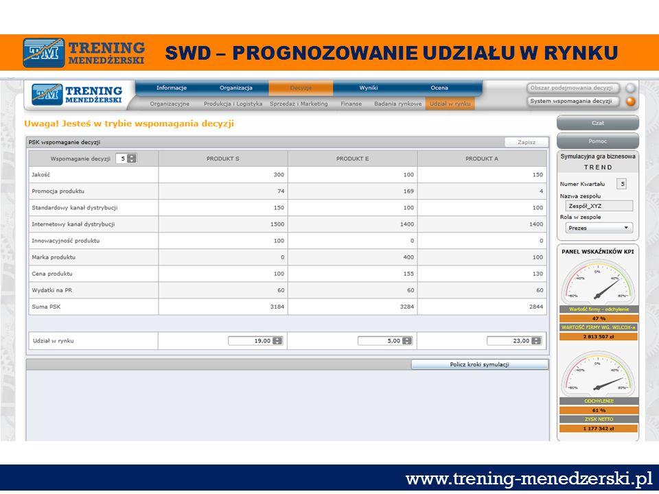 SWD – PROGNOZOWANIE UDZIAŁU W RYNKU www.trening-menedzerski.pl