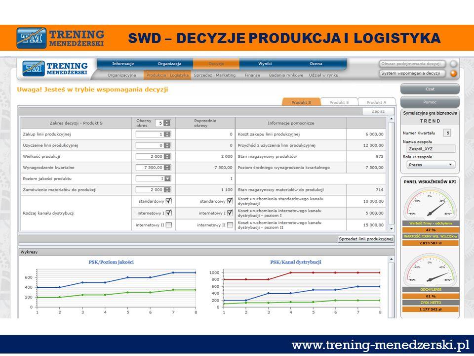 SWD – DECYZJE PRODUKCJA I LOGISTYKA www.trening-menedzerski.pl