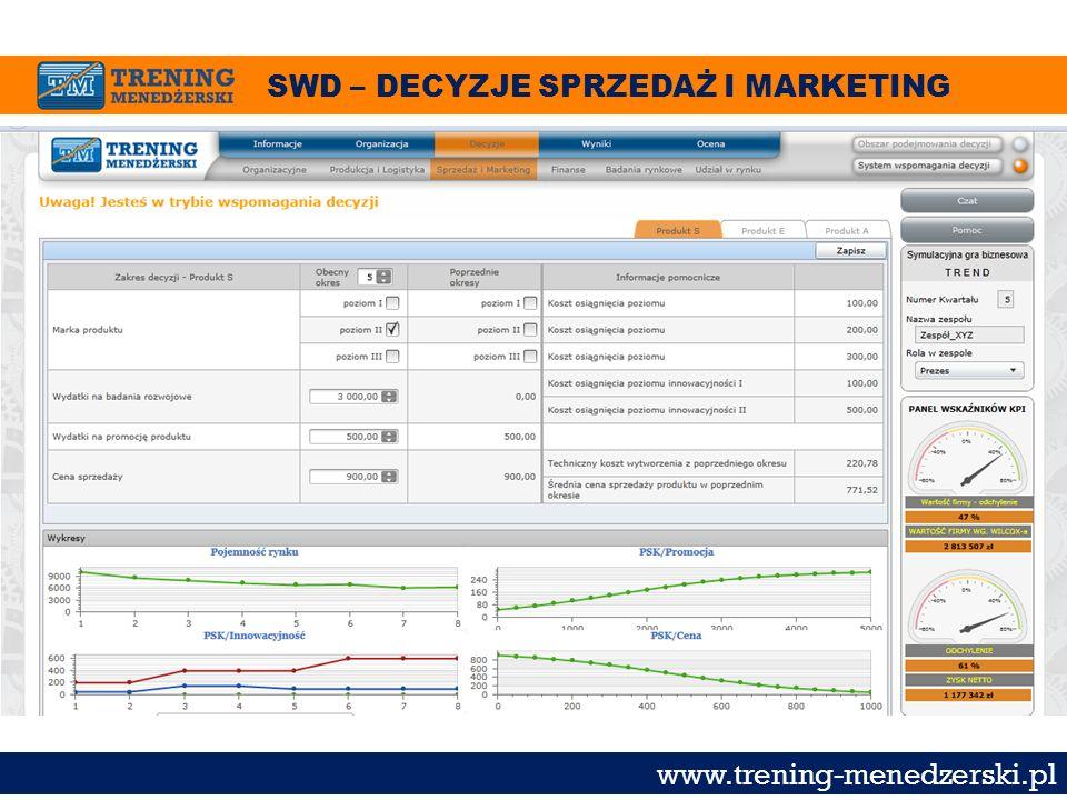 SWD – DECYZJE SPRZEDAŻ I MARKETING www.trening-menedzerski.pl