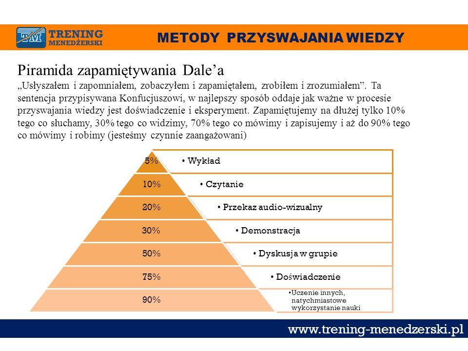 METODY PRZYSWAJANIA WIEDZY www.trening-menedzerski.pl Wyk ł ad5% Czytanie10% Przekaz audio-wizualny20% Demonstracja 30% Dyskusja w grupie50% Do ś wiad