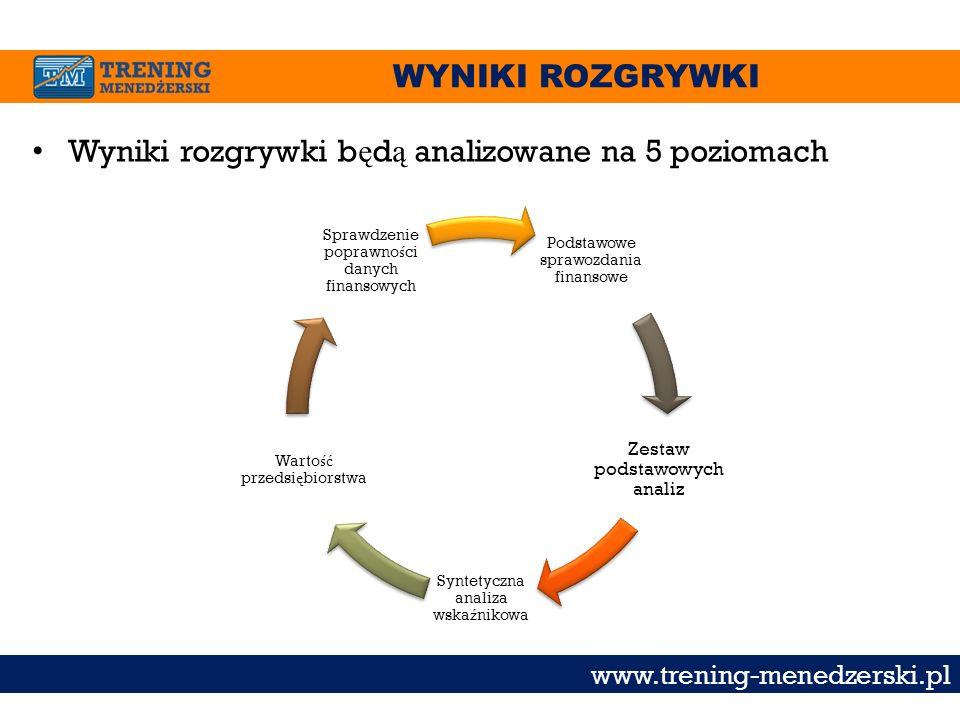 WYNIKI ROZGRYWKI www.trening-menedzerski.pl Wyniki rozgrywki b ę d ą analizowane na 5 poziomach Podstawowe sprawozdania finansowe Zestaw podstawowych