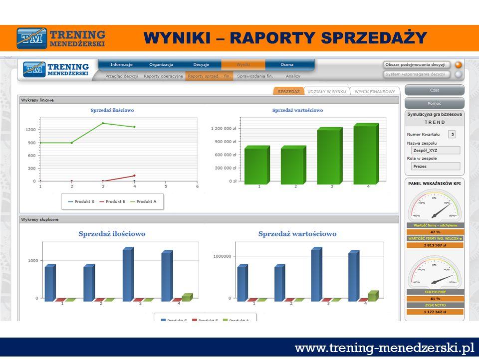 WYNIKI – RAPORTY SPRZEDAŻY www.trening-menedzerski.pl