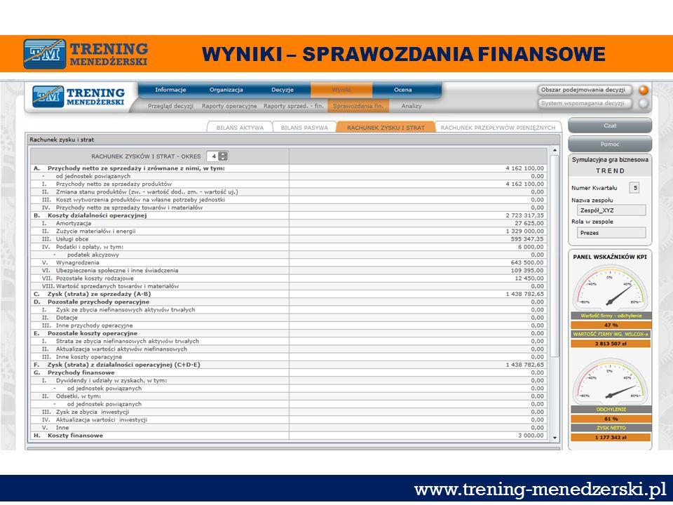WYNIKI – SPRAWOZDANIA FINANSOWE www.trening-menedzerski.pl