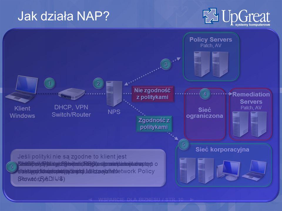 WSPARCIE DLA BIZNESU / STR. 10 11 Remediation Servers Patch, AV Sieć ograniczona 11 Klient Windows 22 22 DHCP, VPN lub Switch/Router przekazuje raport