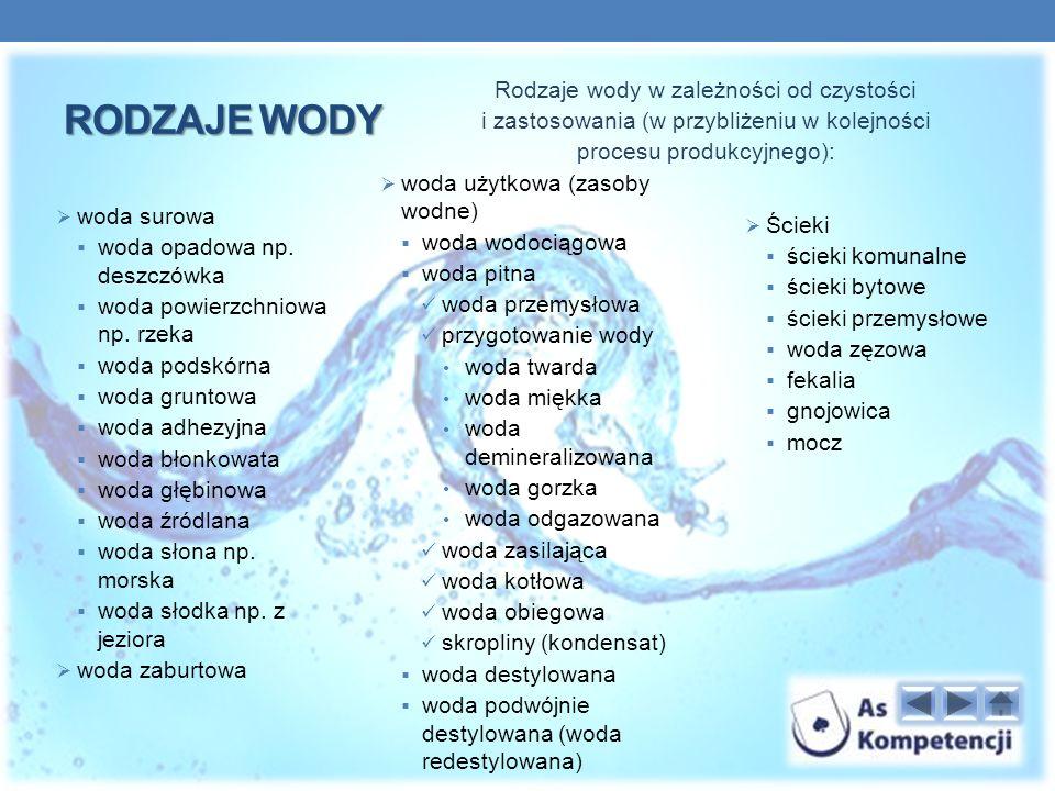 woda surowa woda opadowa np.deszczówka woda powierzchniowa np.