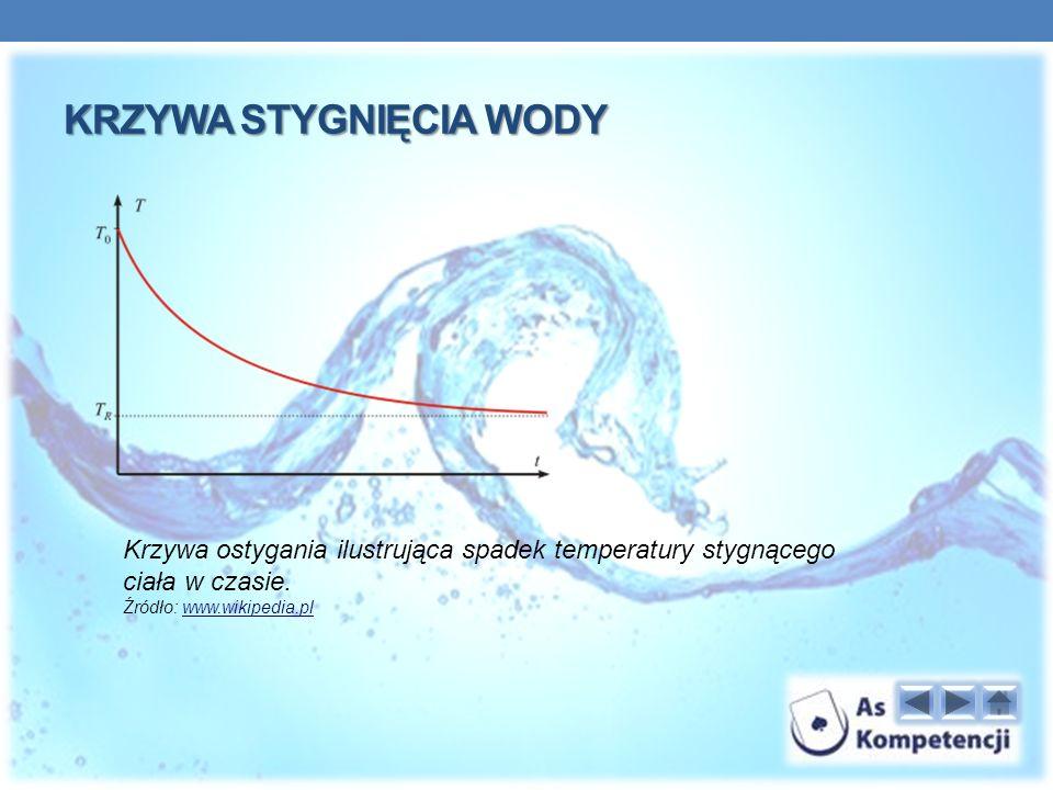 KRZYWA STYGNIĘCIA WODY Krzywa ostygania ilustrująca spadek temperatury stygnącego ciała w czasie.